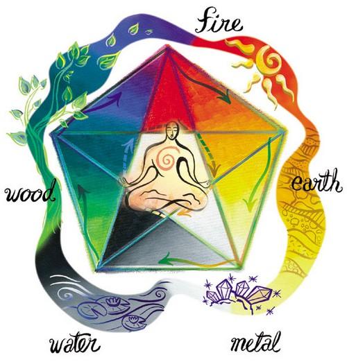 elementos feng shui